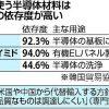 韓国向け半導体材料、きょうにも初の輸出許可…管理厳格化 : 経済 : ニュース : 読売新