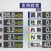 各党の支持率は NHK世論調査 | 選挙 | NHKニュース